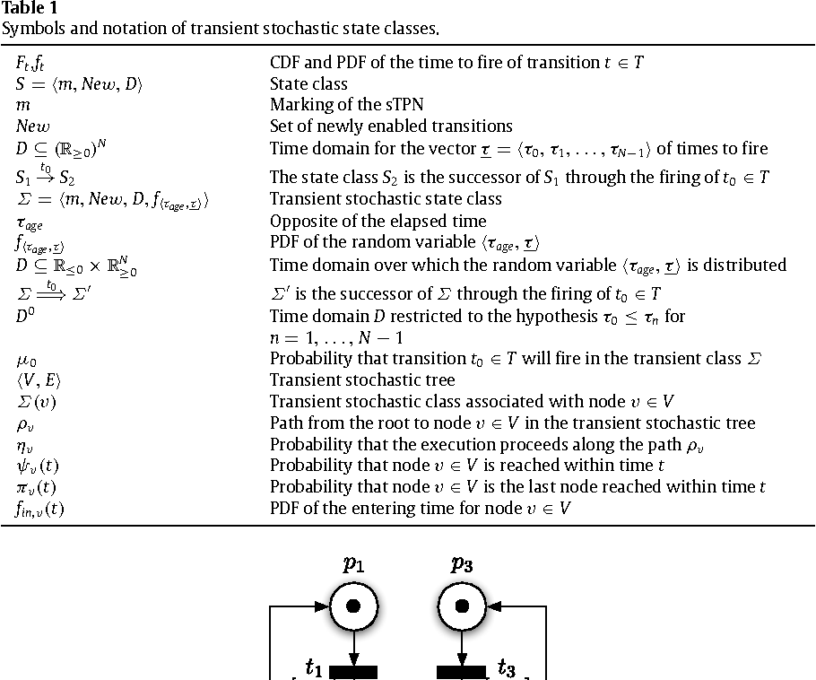 Table 1 Symbols and notation of transient stochastic state classes.