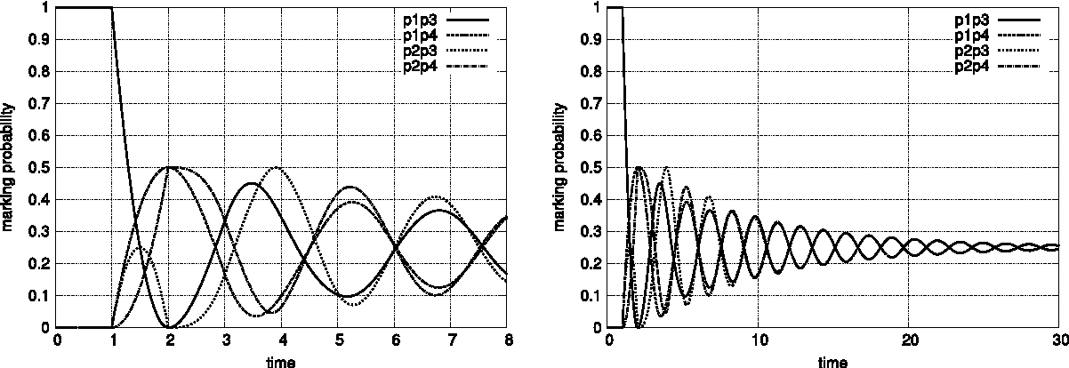 Fig. 8. Transient probabilities of the 4 markings reachable in the modified G/G/1/2/2 queue for two different time scales.
