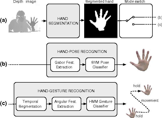 Figure 2 from XKin: an open source framework for hand pose and