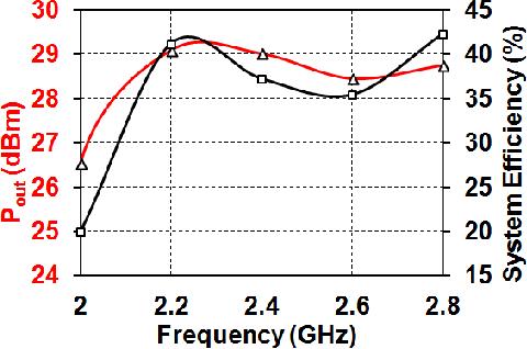 Figure 3 from A watt-level 2 4 GHz RF I/Q power DAC transmitter with