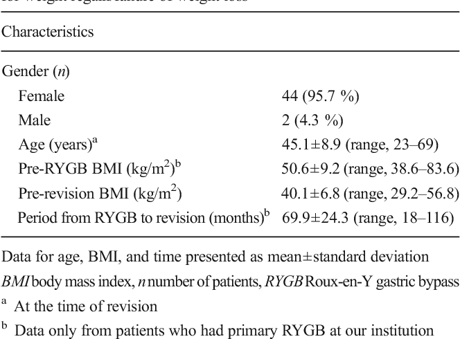 Treatment Of Weight Regain Following Roux En Y Gastric Bypass