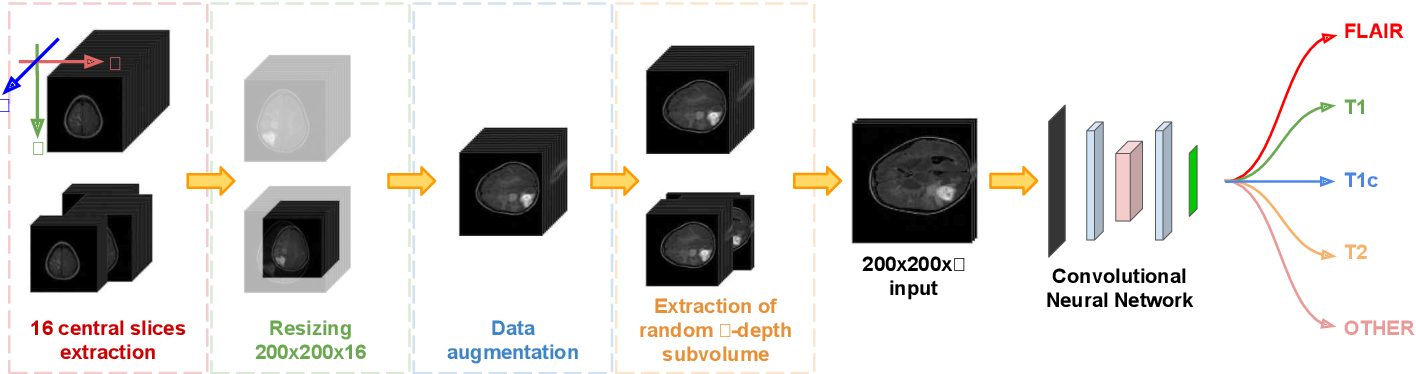 Figure 2 for Deep Learning-based Type Identification of Volumetric MRI Sequences