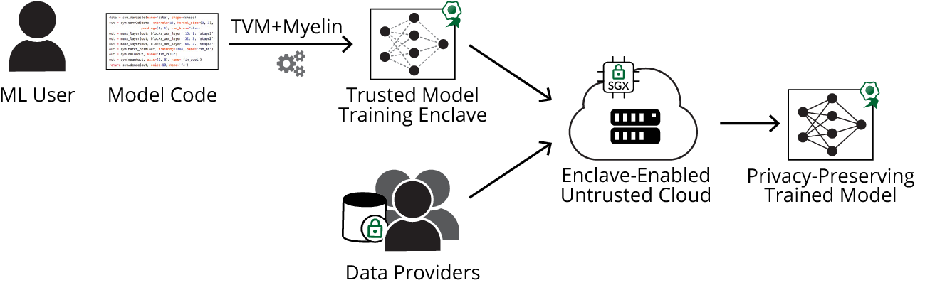 Figure 1 for Efficient Deep Learning on Multi-Source Private Data