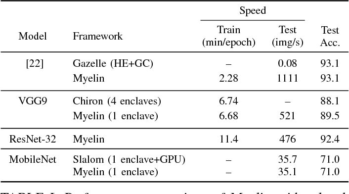 Figure 3 for Efficient Deep Learning on Multi-Source Private Data