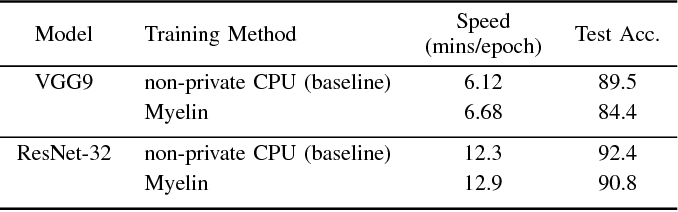 Figure 4 for Efficient Deep Learning on Multi-Source Private Data