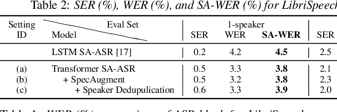 Figure 2 for End-to-End Speaker-Attributed ASR with Transformer