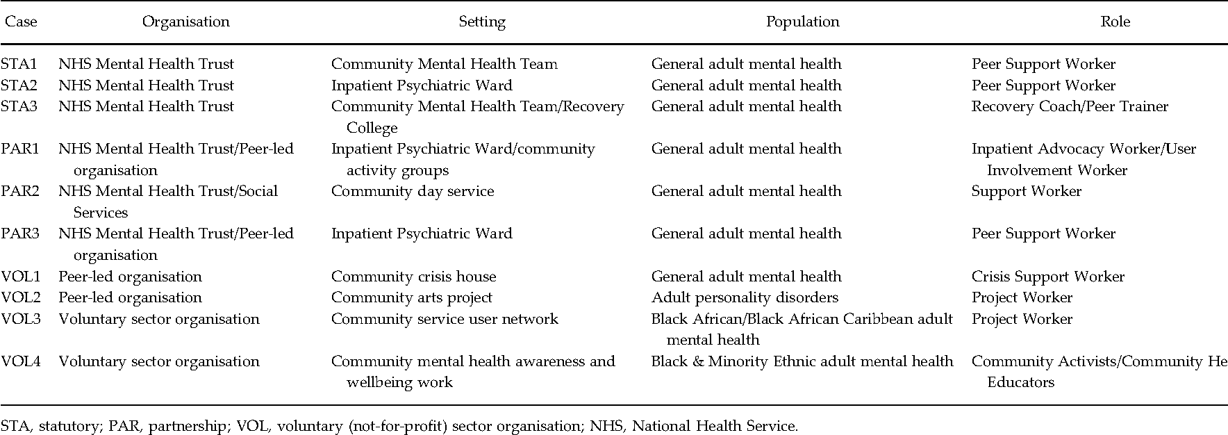 Developing a change model for peer worker interventions in mental table 1 malvernweather Choice Image