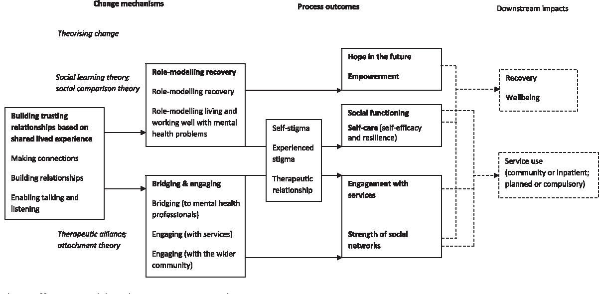 Developing a change model for peer worker interventions in mental figure 1 malvernweather Choice Image