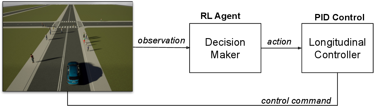 Figure 1 for Behavioral decision-making for urban autonomous driving in the presence of pedestrians using Deep Recurrent Q-Network