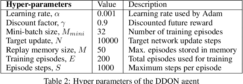 Figure 4 for Behavioral decision-making for urban autonomous driving in the presence of pedestrians using Deep Recurrent Q-Network