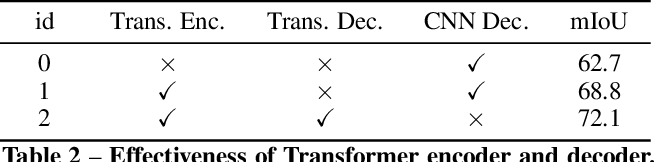 Figure 4 for Segmenting Transparent Object in the Wild with Transformer
