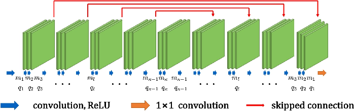 Figure 1 for Adaptive and Compressive Beamforming using Deep Learning for Medical Ultrasound