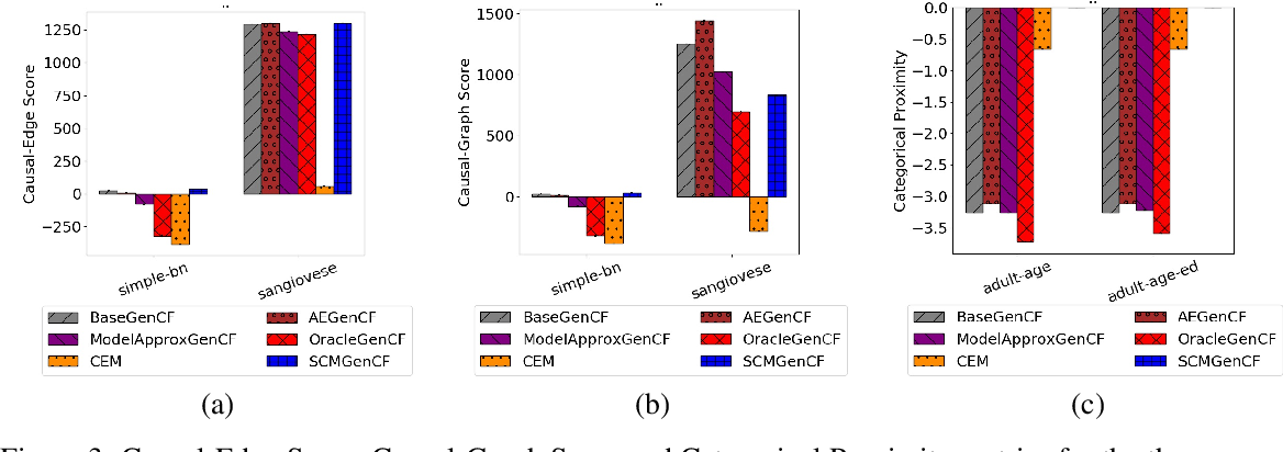 Figure 3 for Preserving Causal Constraints in Counterfactual Explanations for Machine Learning Classifiers