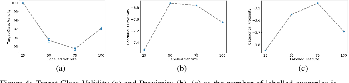Figure 4 for Preserving Causal Constraints in Counterfactual Explanations for Machine Learning Classifiers