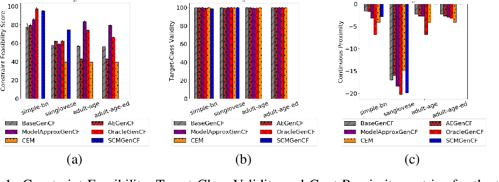 Figure 1 for Preserving Causal Constraints in Counterfactual Explanations for Machine Learning Classifiers