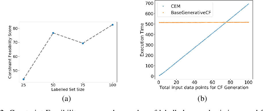 Figure 2 for Preserving Causal Constraints in Counterfactual Explanations for Machine Learning Classifiers