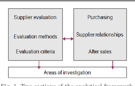 PDF] EVALUATION AND SELECTION PROCESS OF SUPPLIERS THROUGH