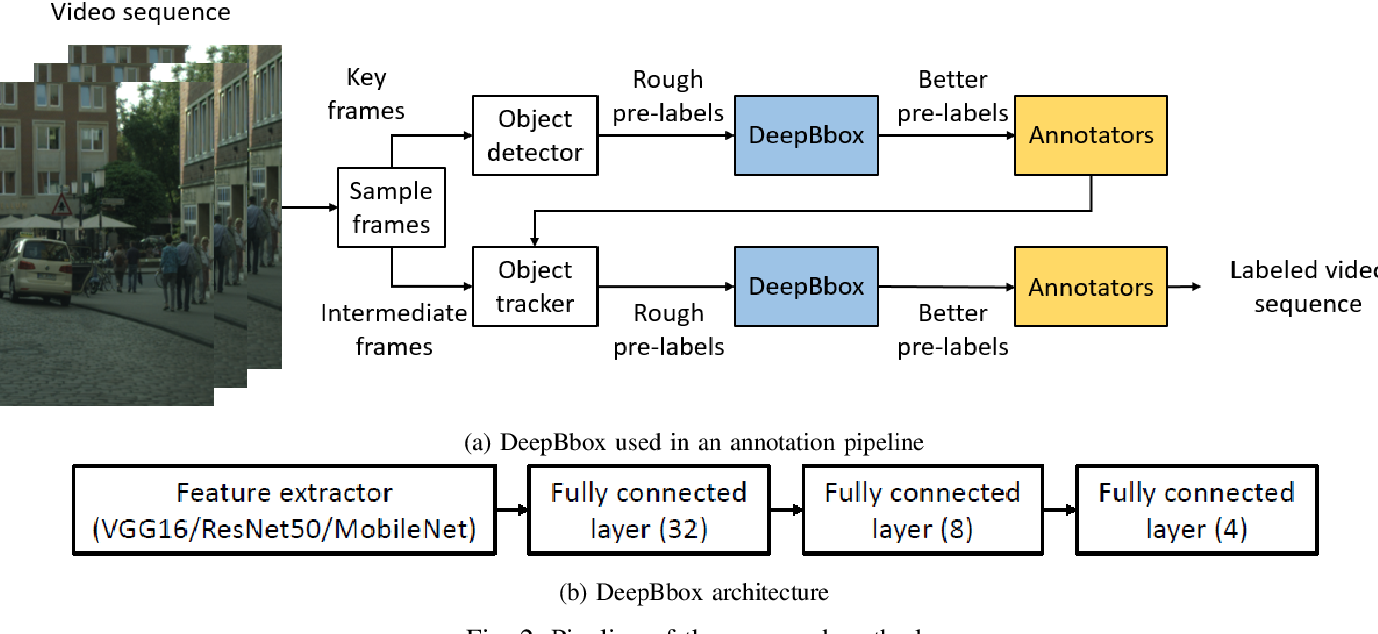 Figure 2 for DeepBbox: Accelerating Precise Ground Truth Generation for Autonomous Driving Datasets