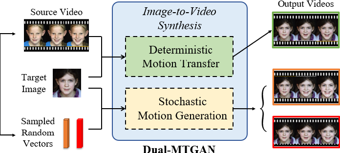 Figure 1 for Dual-MTGAN: Stochastic and Deterministic Motion Transfer for Image-to-Video Synthesis