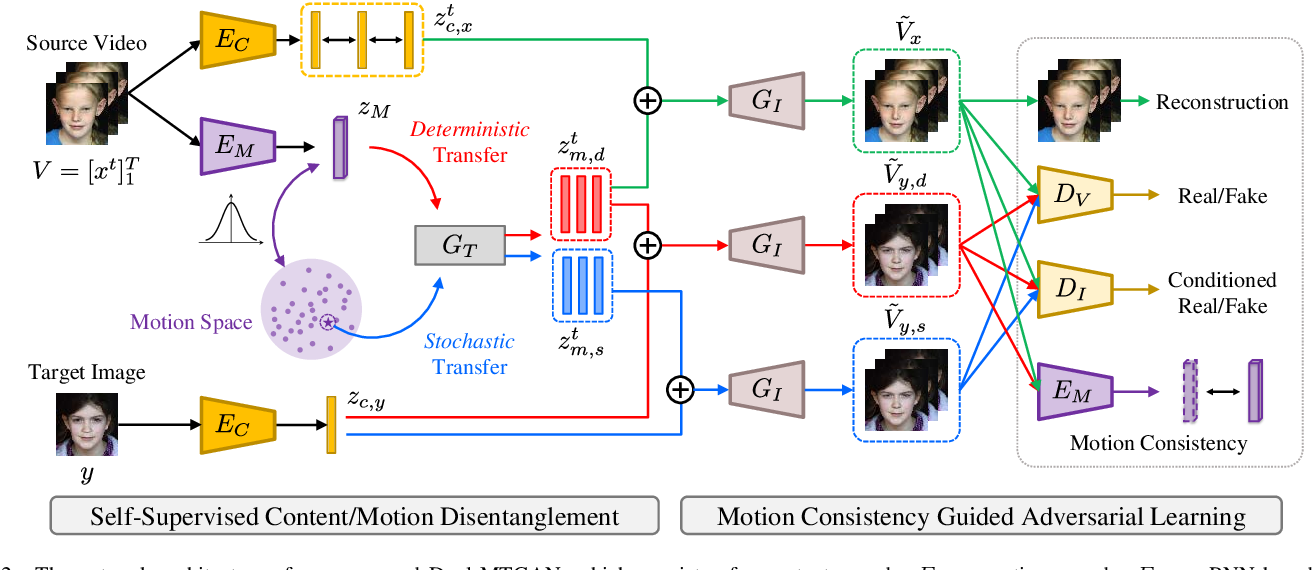 Figure 2 for Dual-MTGAN: Stochastic and Deterministic Motion Transfer for Image-to-Video Synthesis