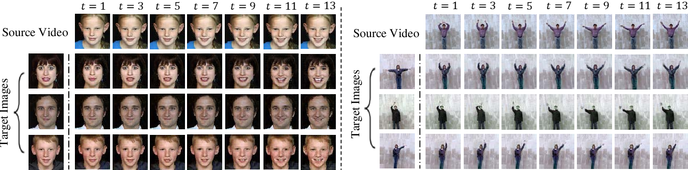 Figure 3 for Dual-MTGAN: Stochastic and Deterministic Motion Transfer for Image-to-Video Synthesis