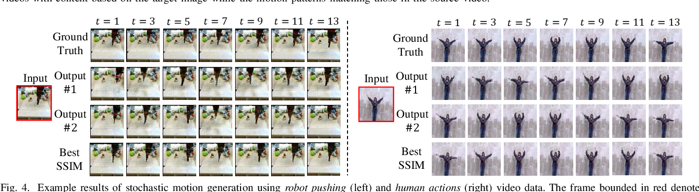 Figure 4 for Dual-MTGAN: Stochastic and Deterministic Motion Transfer for Image-to-Video Synthesis