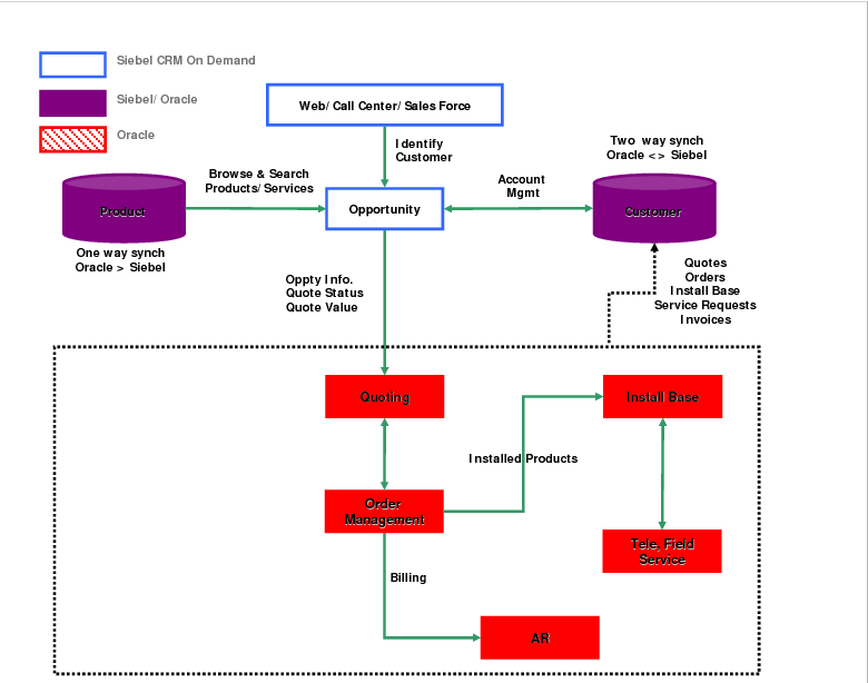 A Framework for On-Demand Integration of Enterprise Data Sources