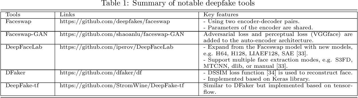 Figure 1 for Deep Learning for Deepfakes Creation and Detection