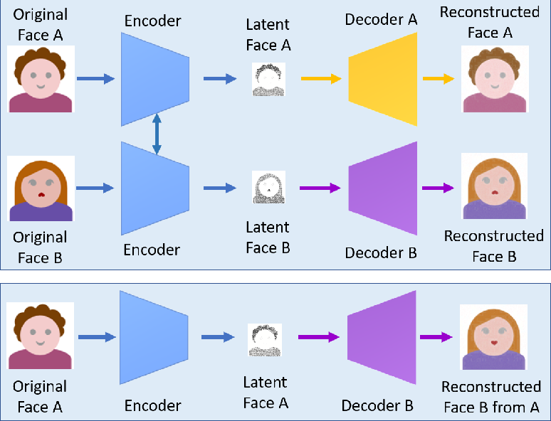 Figure 2 for Deep Learning for Deepfakes Creation and Detection