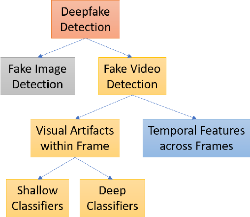 Figure 3 for Deep Learning for Deepfakes Creation and Detection