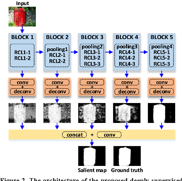 Figure 3 for Deeply-Supervised Recurrent Convolutional Neural Network for Saliency Detection