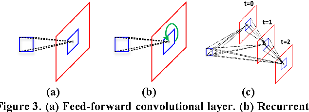 Figure 4 for Deeply-Supervised Recurrent Convolutional Neural Network for Saliency Detection