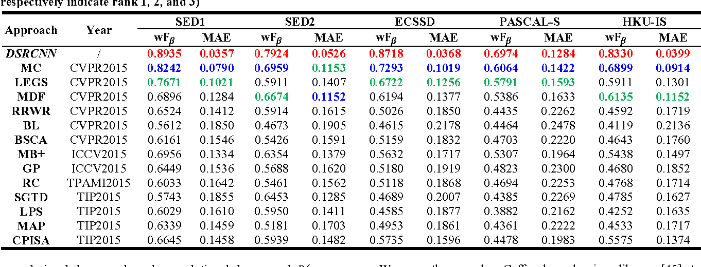 Figure 2 for Deeply-Supervised Recurrent Convolutional Neural Network for Saliency Detection