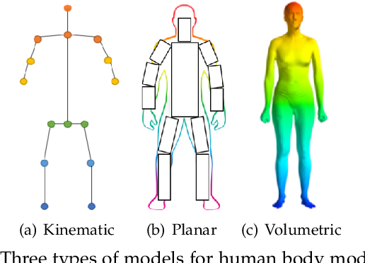 Figure 2 for Deep Learning-Based Human Pose Estimation: A Survey