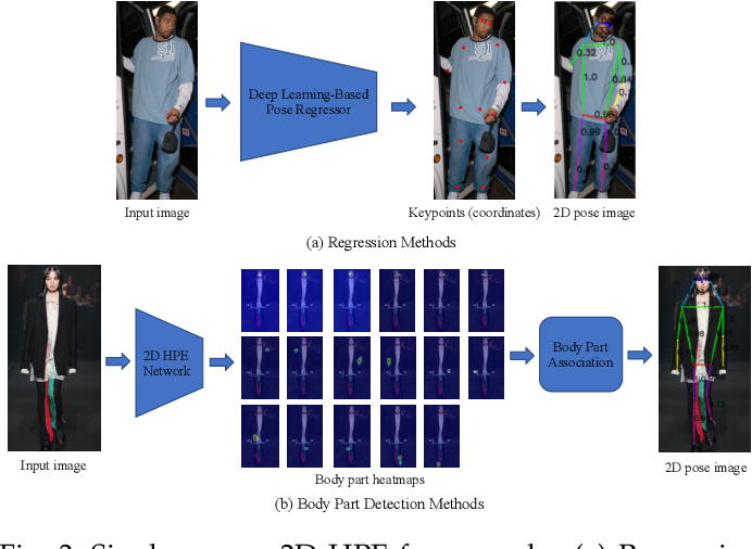 Figure 4 for Deep Learning-Based Human Pose Estimation: A Survey