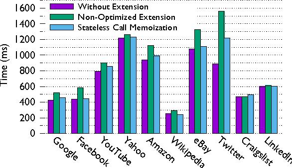 Figure 6 from Detecting latent cross-platform API violations