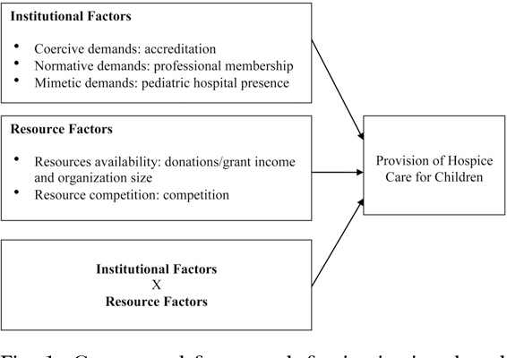 Fig. 1. Conceptual framework for institutional and resource factors associated with the provision of hospice care services for children.