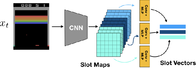 Figure 1 for Slot Contrastive Networks: A Contrastive Approach for Representing Objects