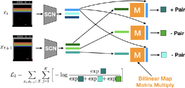 Figure 3 for Slot Contrastive Networks: A Contrastive Approach for Representing Objects