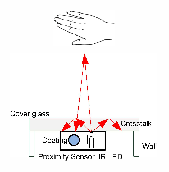 Figure 3 from Touchless positioning system using infrared