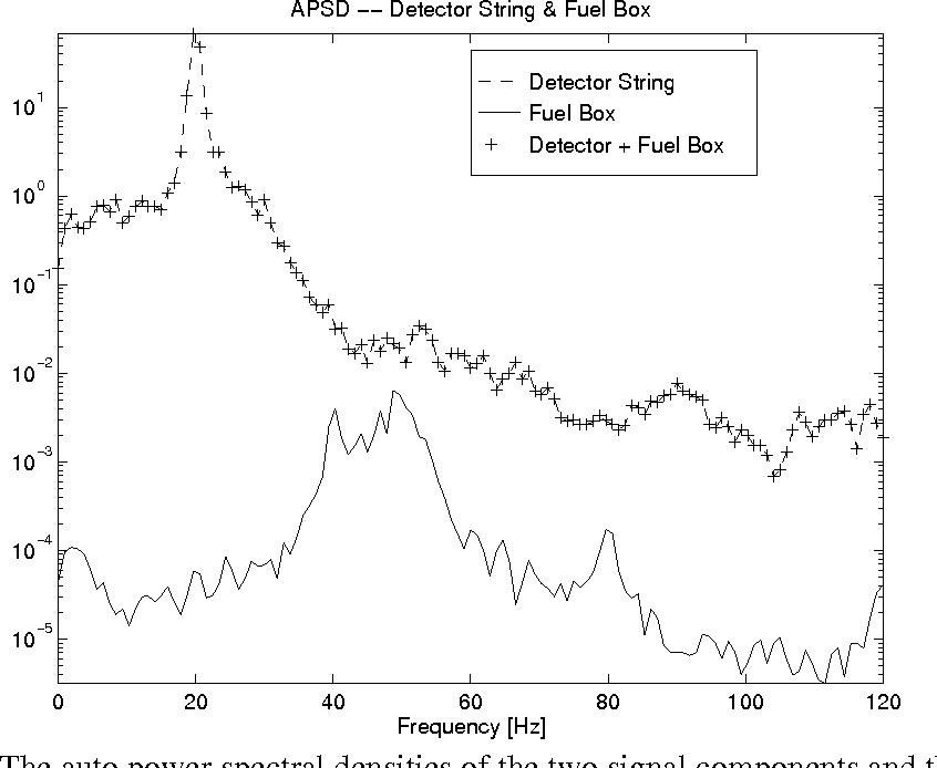 Figure 3 from Appendix: Matlab Programs Fig  12  Detector