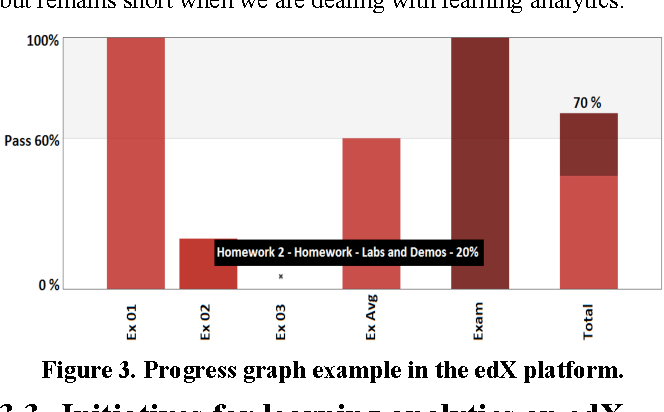Figure 3 from Towards the development of a learning analytics