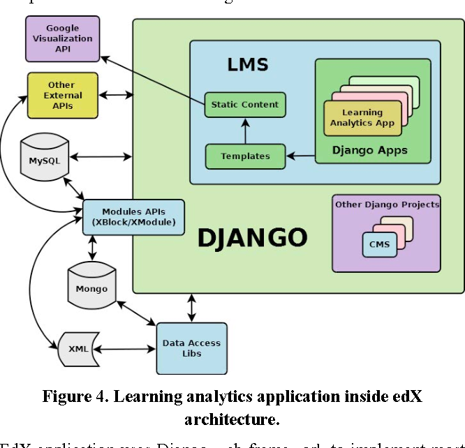 Figure 4 from Towards the development of a learning analytics