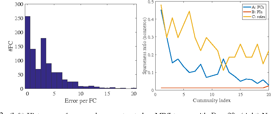 Figure 3 for Non-negative Factorization of the Occurrence Tensor from Financial Contracts