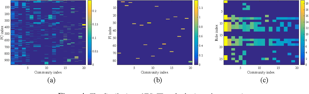 Figure 4 for Non-negative Factorization of the Occurrence Tensor from Financial Contracts