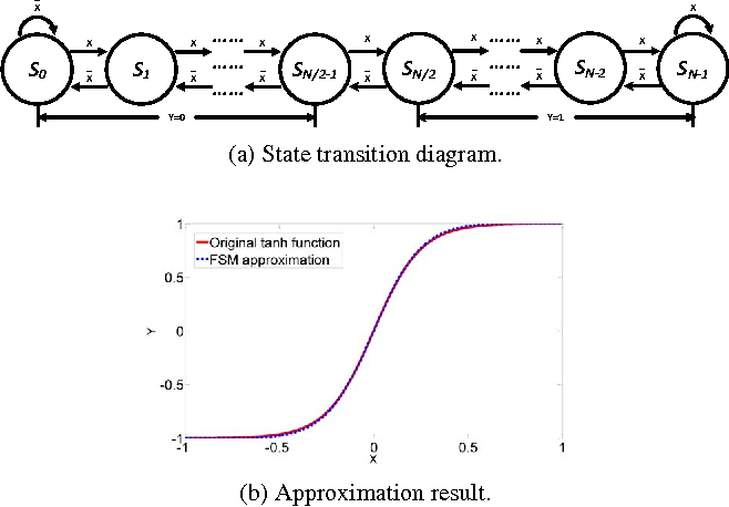The Synthesis Of Linear Finite State Machine Based Stochastic