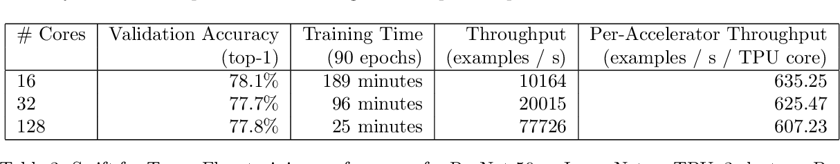 Figure 4 for LazyTensor: combining eager execution with domain-specific compilers