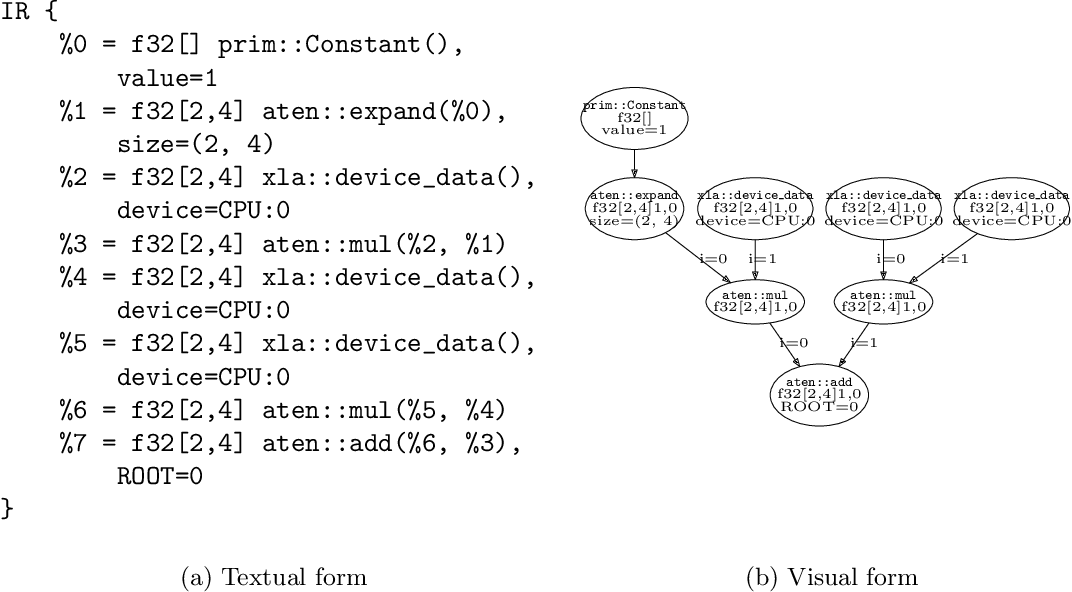 Figure 1 for LazyTensor: combining eager execution with domain-specific compilers