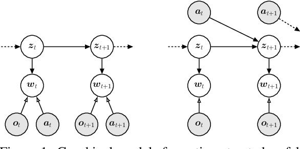 Figure 1 for Action-Conditional Recurrent Kalman Networks For Forward and Inverse Dynamics Learning