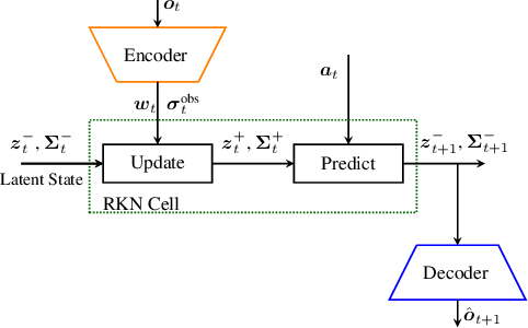Figure 3 for Action-Conditional Recurrent Kalman Networks For Forward and Inverse Dynamics Learning